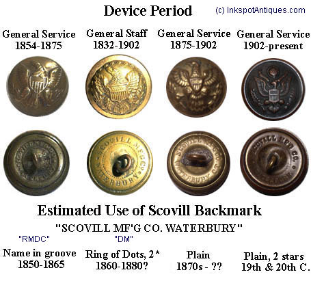Sample Scovill backmarks and corresponding devices.